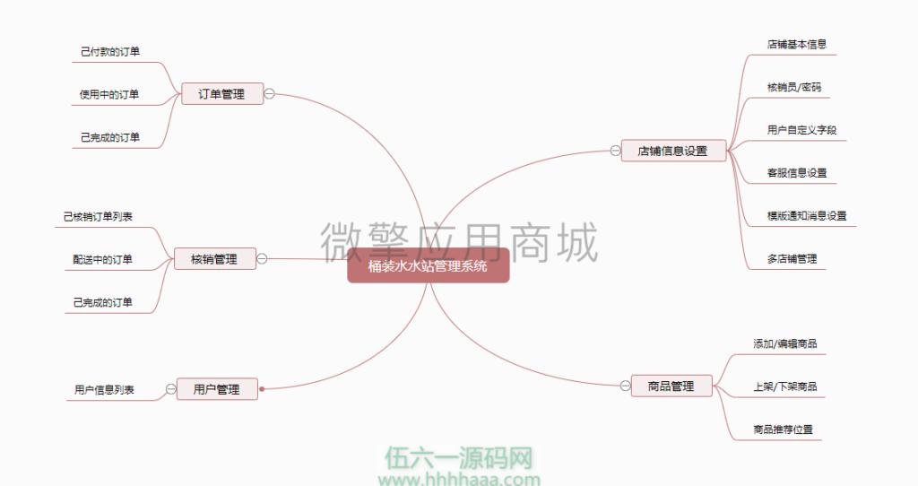 天天送水水站管理助手 版本号:1.2.4 – 预览版 送水公众号源码插图(1)
